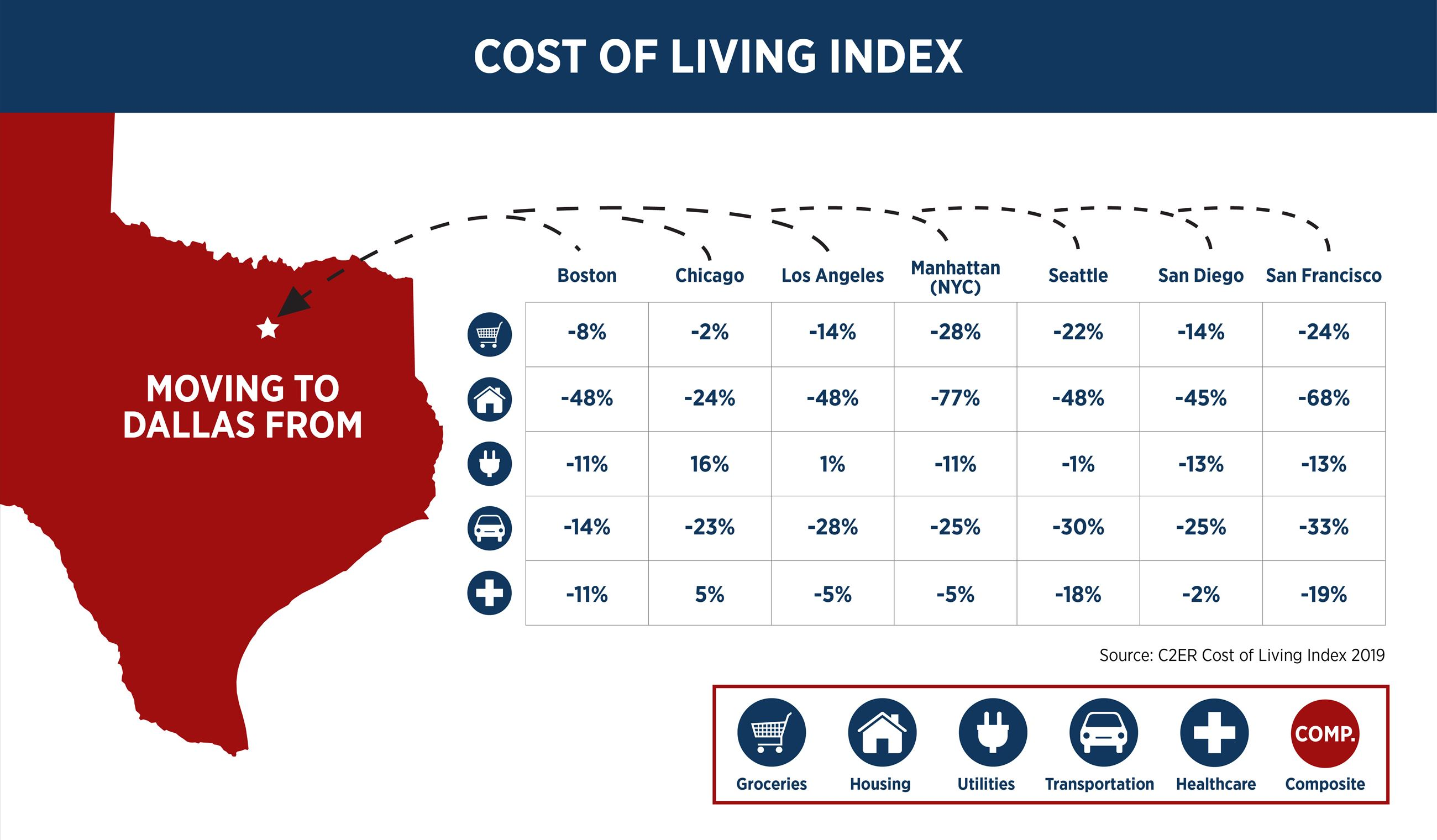 Cost of groceries, housing, etc after moving to Dallas from various US cities